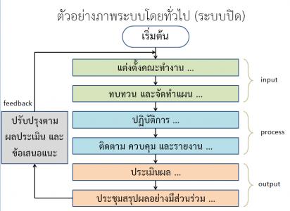 framework ของ system