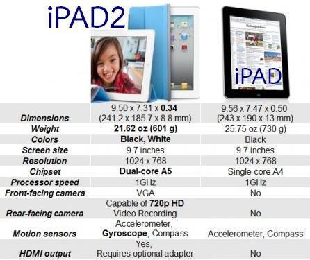 tablet pc : ipad2