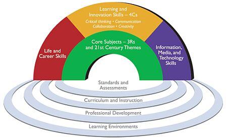 p21 framework