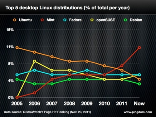 linux ranking