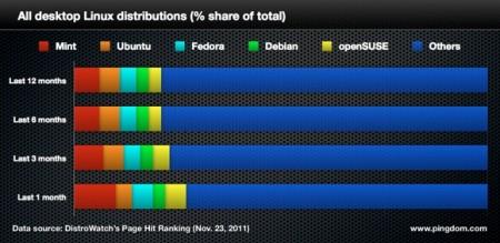 linux distribution ranking