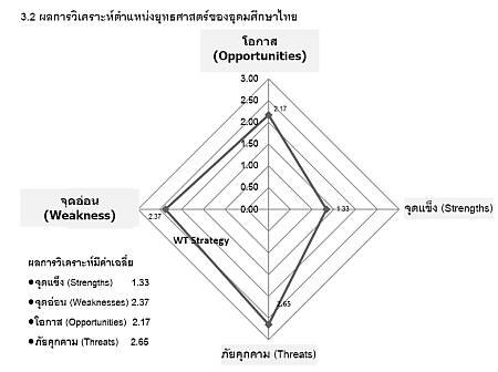 SWOT แผนพัฒนาการศึกษาระดับอุดมศึกษา ฉบับที่ 11 (พ.ศ.2555-2559)