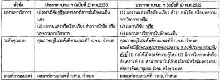 ผลงานทางวิชาการ 2555