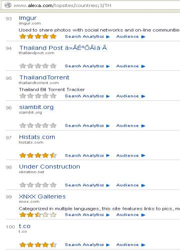 thailand ranking in alexa.com