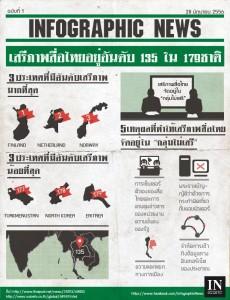 เสรีภาพสื่อไทย อยู่อันดับที่ 135 จาก 179
