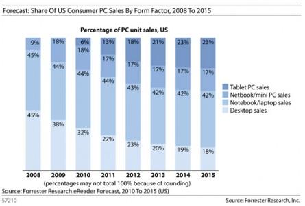 desktop pc sales usage prediction