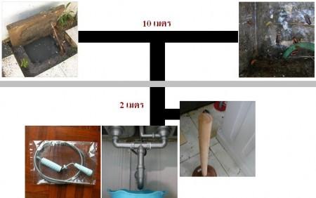 แผนภาพการวางท่อภายในบ้าน และนอกบ้าน