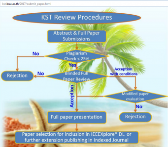 review procedures