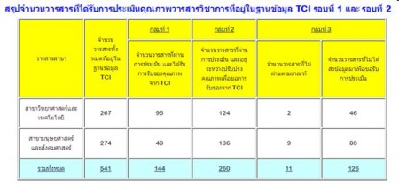 tci - Thai-Journal Citation Index Centre