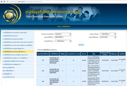 ที่ปรึกษาในศูนย์ข้อมูลที่ปรึกษาไทย กระทรวงการคลัง พบ มหาวิทยาลัยอยู่ 134 รายการ