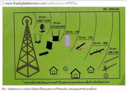 digitaltv ระยะทาง และเสาอากาศที่เหมาะสม
