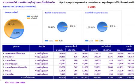 สถิติผู้เสียชีวิตจากอุบัติเหตุปี 2558