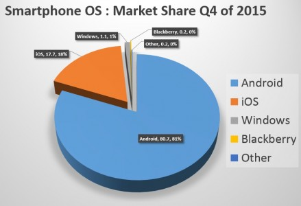 smartphone os in Q4 of 2015