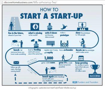 startup thailand guideline