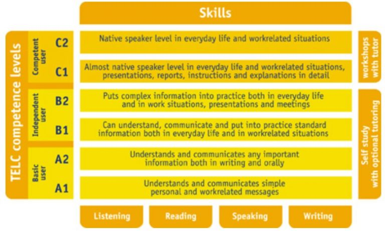 hsc level 3 demonstrate how to establish the communication and language needs wishes and preferences Explain why it is important to find out an individual's communication and language needs, wishes and preferences an individual is a person who needs care and support preferences an individual may be based on culture, religion, beliefs.