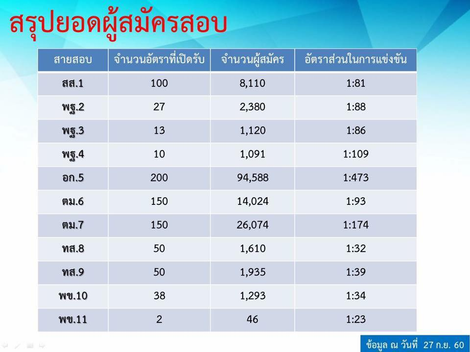 พบอัตราส่วนในการแข่งขันสอบตำรวจ 1:473