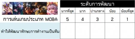 moba ทำให้พัฒนาทักษะการทำงานเป็นทีม