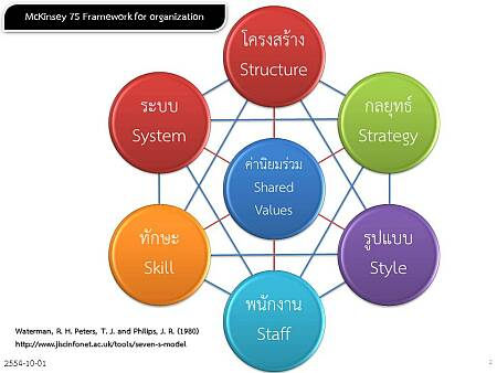 the mckinsey 7 s framework jointly used 1 the 7-s model is sometimes called the mckinsey 7-s framework, because it   in general, tides now is used to refer to most project management functions and   we add value by bringing together diverse backgrounds to expand the field.