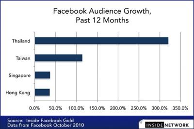 facebook ranking