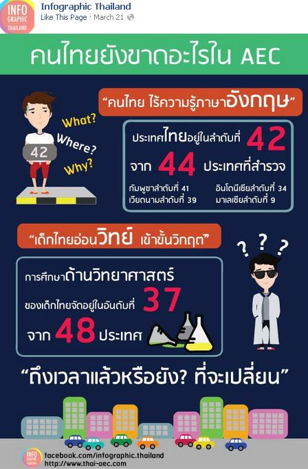 thai need english and science skills