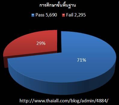 เชื่อหรือไม่ .. โรงเรียนไทย 1 ใน 3 สอนเด็กอย่างไม่มีคุณภาพ