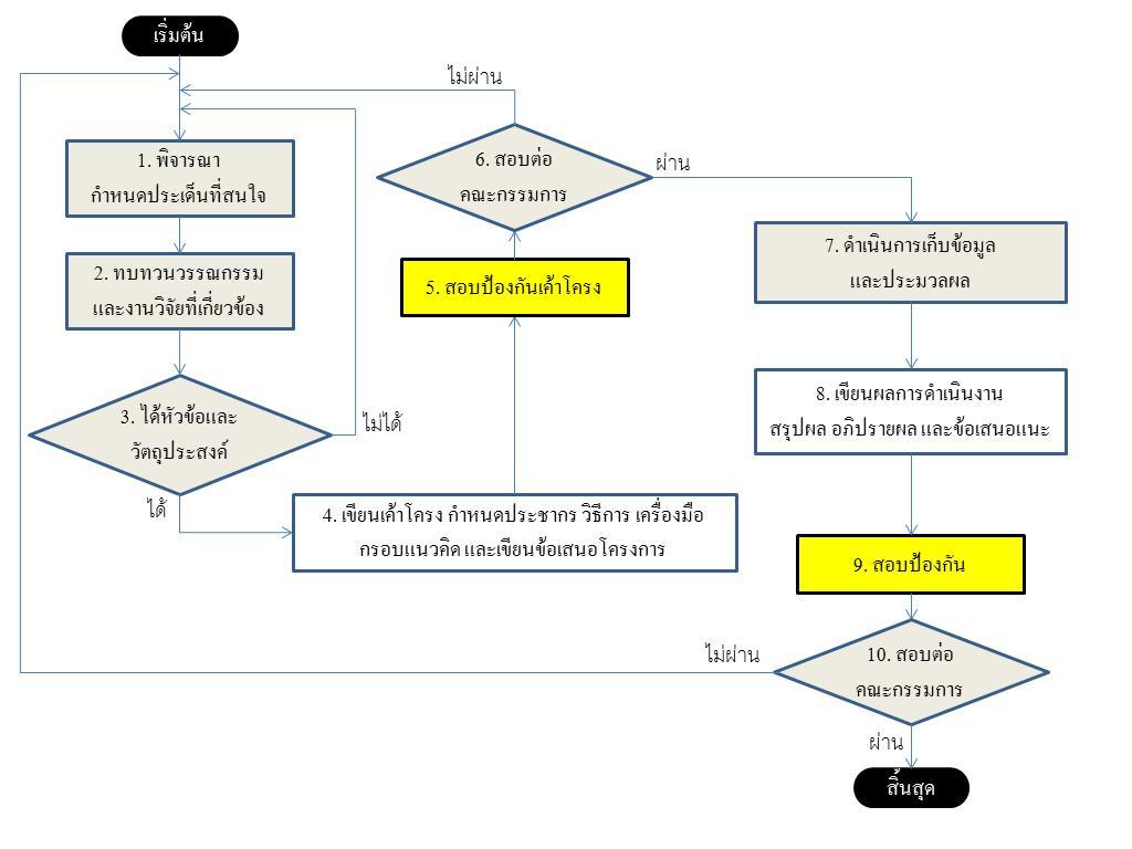 Flowchart  Wikipedia