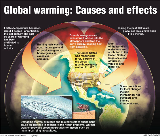 NASA Global Warming Climate Change