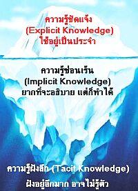 ระดับของความรู้