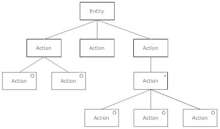 principles of programming languages httpenpediawikijacksonstructuredprogramming function httpanswerstopicjackson structured programming ccuart Images